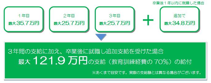 専門実践金額.png